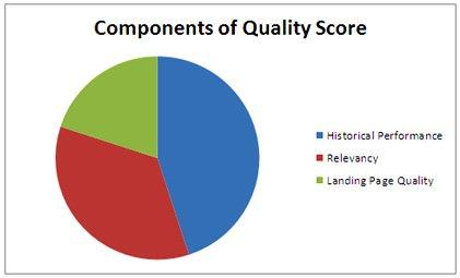 google ads analytics fig 2 quality score