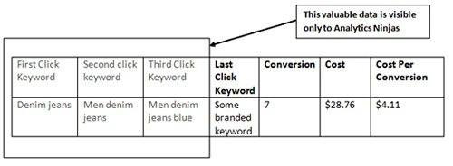 google ads analytics fig 3