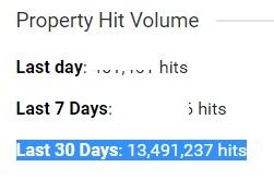 property hit volume
