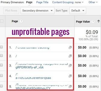 unprofitable pages