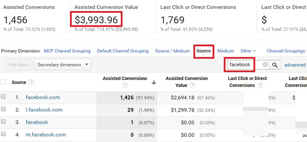 assisted conversion value