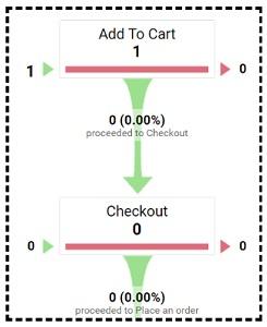 cart funnel step