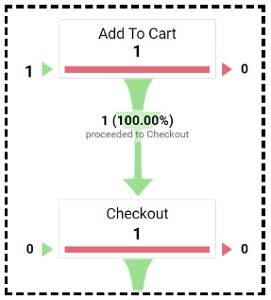 checkout funnel step