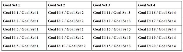 goal set 1 to 4