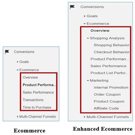 shopping cart data dont match ecommerce enhanced ecommerce