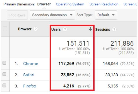 Note down the top three web browsers in terms of traffic