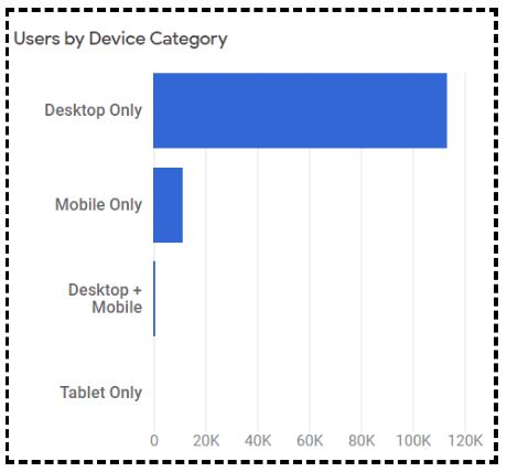 Note down the 'users by device category'