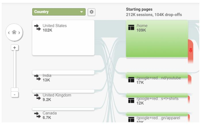 google analytics users flow report