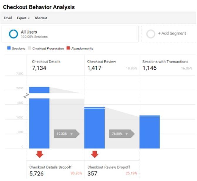 Checkout Behavior Analysis Report in Google Analytics
