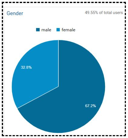 Find the following pie chart in the report
