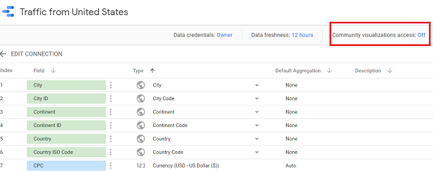 Community Visualization Access in Google Data Studio