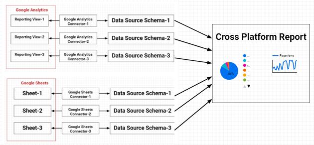 The Cross Platform Reports in Data Studio