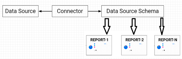 The same data source schema can also be used for multiple data studio reports
