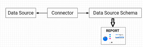 We create a data source schema for a specific data source