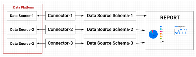 data sources can belong to one or more data platforms