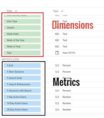 dimensions metrics google data studio