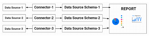 display data from multiple data sources