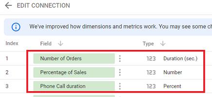 incorrect numeric data types