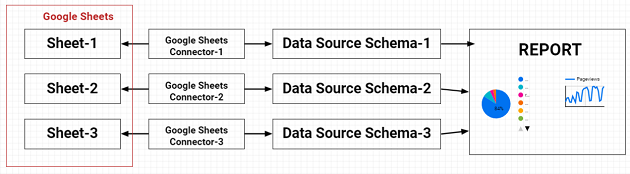 specific Google spreadsheet is an example of a data source