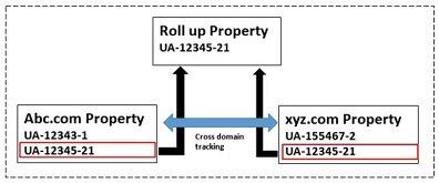multiple trackers cross domain crossDomainTracking