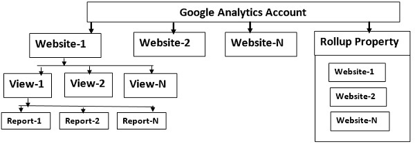 multiple trackers cross domain google analytics rollup property2