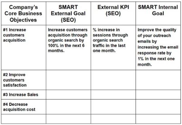 how to determine kpi targets