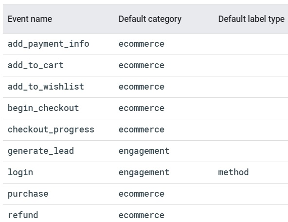 Setting up Google Analytics event tracking(gtag.js)