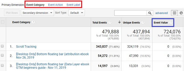 Event dimensions and metrics