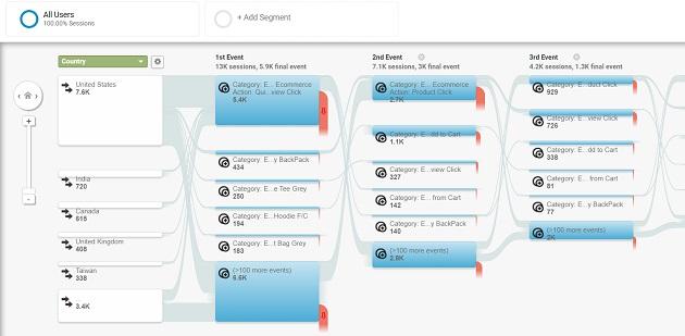 Events Flow report in Google Analytics