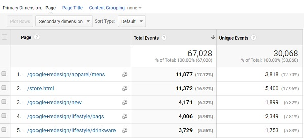 Event Pages report in Google Analytics