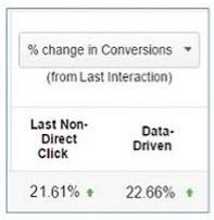 change in conversions organic search DDA model