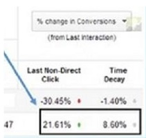 change in conversions organic search