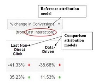 comparison and reference attribution model