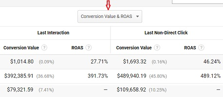 conversion value and roas