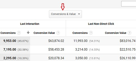 conversions and value
