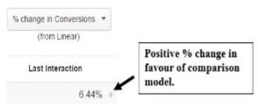 in favor of comparison model