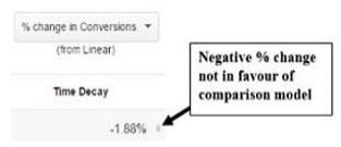 not in favor of comparison model