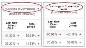 percentage change column