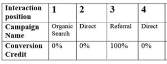 Conversion credit calculations for the last non direct click model