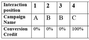 conversion credit distribution last interaction model