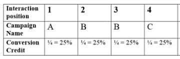 conversion credit distribution linear attribution model