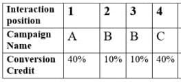 conversion credit distribution position based attribution model