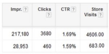 google ads store visits