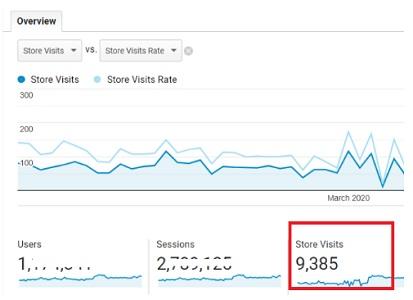Google Analytics store visits