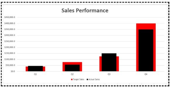 'actual vs. target' chart