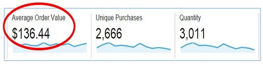Average Order Value google analytics