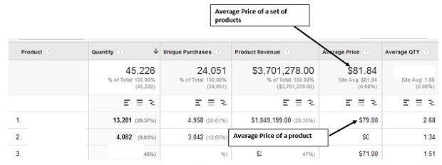 Average Price google analytics