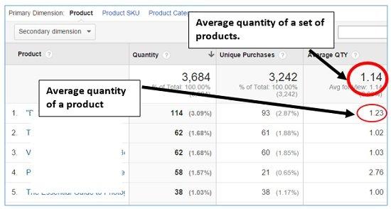 Average Quantity google analytics