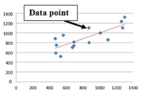 Data point represents an individual unit of data
