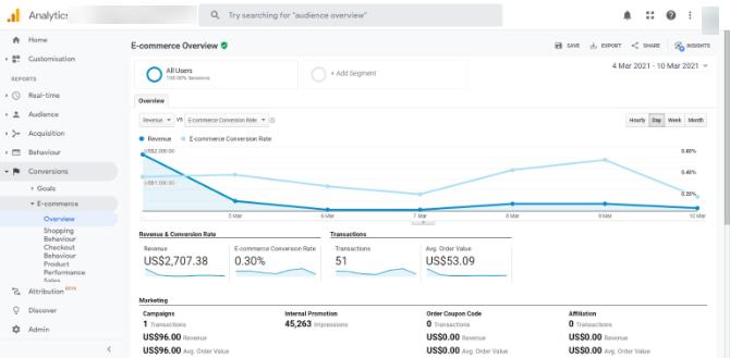 Ecommerce Overview report google analytics